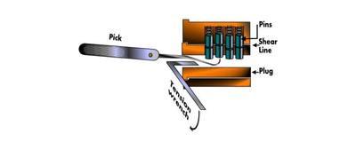 Lockpicking workshop image
