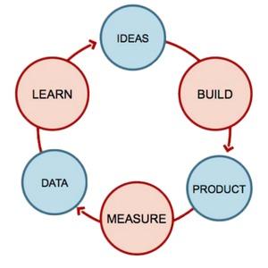 Austin Lean Startup Circle image